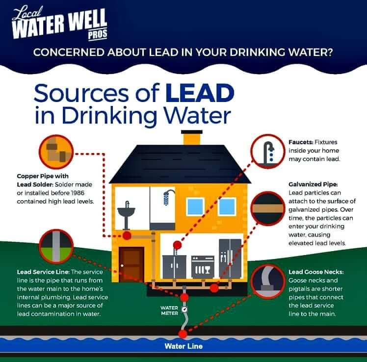 Lead Water Testing Kits for Vancouver Drinking Water